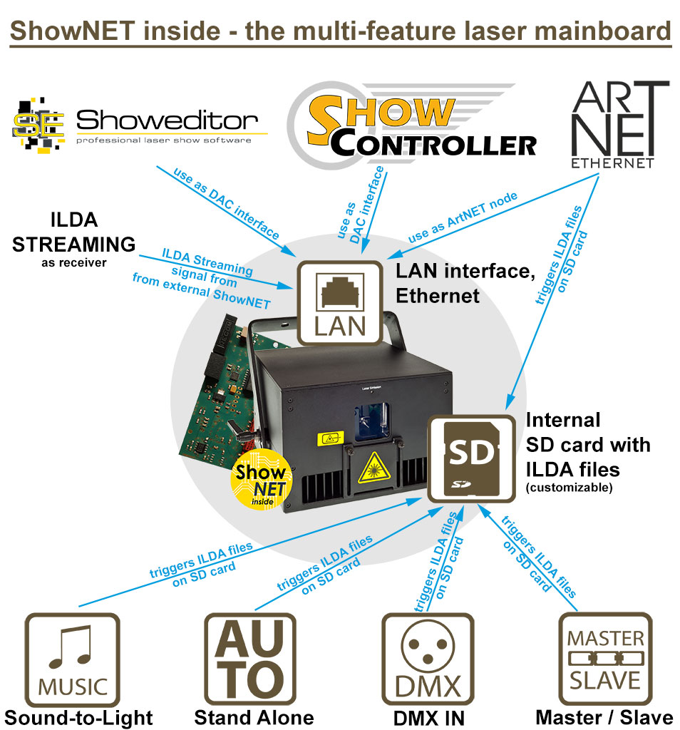 ShowNET becomes mainboard for most laser systems of the Laserworld